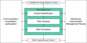 Risk Assessment Parts 8x8