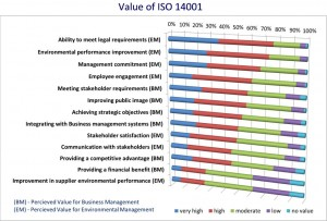 Value of ISO 14001