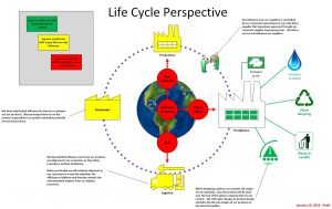 Life Cycle Perspective ECSI copyright 2016
