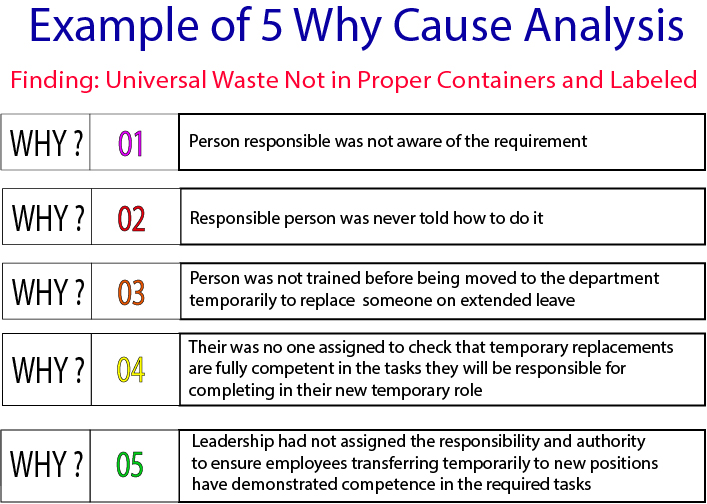 Example of 5 Why Cause Analysis