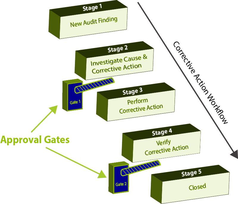 Corrective Action Workflow with QApproval Gates