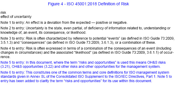 ISO 45001 Definition of risk